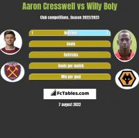 Aaron Cresswell vs Willy Boly h2h player stats