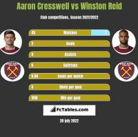 Aaron Cresswell vs Winston Reid h2h player stats