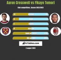Aaron Cresswell vs Fikayo Tomori h2h player stats