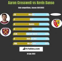 Aaron Cresswell vs Kevin Danso h2h player stats