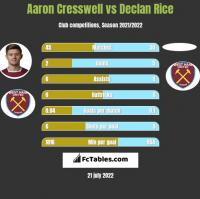 Aaron Cresswell vs Declan Rice h2h player stats