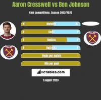 Aaron Cresswell vs Ben Johnson h2h player stats