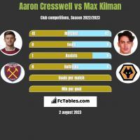 Aaron Cresswell vs Max Kilman h2h player stats