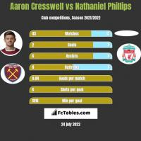 Aaron Cresswell vs Nathaniel Phillips h2h player stats
