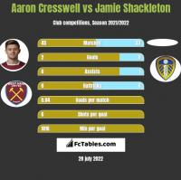 Aaron Cresswell vs Jamie Shackleton h2h player stats