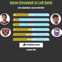 Aaron Cresswell vs Leif Davis h2h player stats