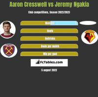 Aaron Cresswell vs Jeremy Ngakia h2h player stats
