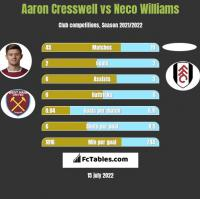 Aaron Cresswell vs Neco Williams h2h player stats