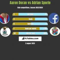 Aaron Doran vs Adrian Sporle h2h player stats