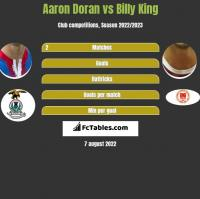 Aaron Doran vs Billy King h2h player stats