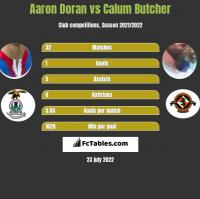 Aaron Doran vs Calum Butcher h2h player stats