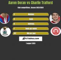 Aaron Doran vs Charlie Trafford h2h player stats