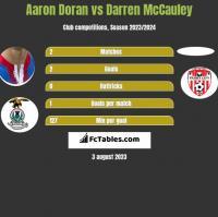 Aaron Doran vs Darren McCauley h2h player stats