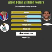 Aaron Doran vs Dillon Powers h2h player stats