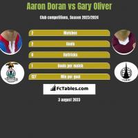 Aaron Doran vs Gary Oliver h2h player stats