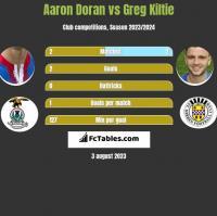 Aaron Doran vs Greg Kiltie h2h player stats