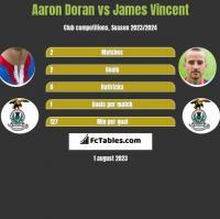 Aaron Doran vs James Vincent h2h player stats