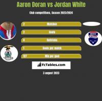 Aaron Doran vs Jordan White h2h player stats