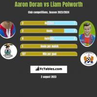 Aaron Doran vs Liam Polworth h2h player stats