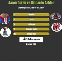 Aaron Doran vs Riccardo Calder h2h player stats