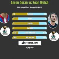 Aaron Doran vs Sean Welsh h2h player stats