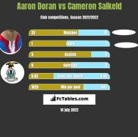 Aaron Doran vs Cameron Salkeld h2h player stats