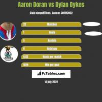 Aaron Doran vs Dylan Dykes h2h player stats