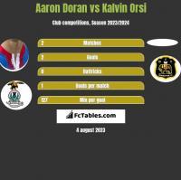 Aaron Doran vs Kalvin Orsi h2h player stats