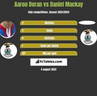 Aaron Doran vs Daniel Mackay h2h player stats