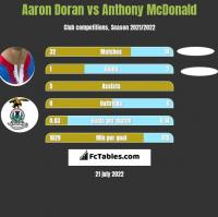 Aaron Doran vs Anthony McDonald h2h player stats