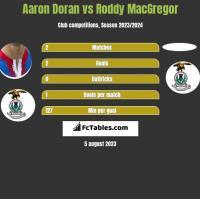 Aaron Doran vs Roddy MacGregor h2h player stats