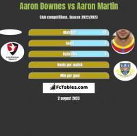 Aaron Downes vs Aaron Martin h2h player stats