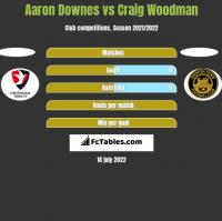 Aaron Downes vs Craig Woodman h2h player stats