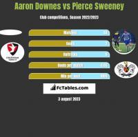 Aaron Downes vs Pierce Sweeney h2h player stats