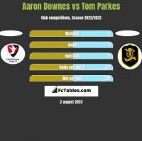 Aaron Downes vs Tom Parkes h2h player stats