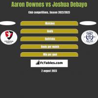 Aaron Downes vs Joshua Debayo h2h player stats