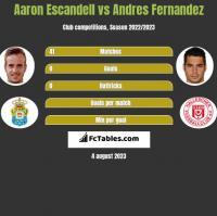 Aaron Escandell vs Andres Fernandez h2h player stats