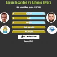 Aaron Escandell vs Antonio Sivera h2h player stats