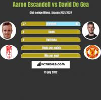 Aaron Escandell vs David De Gea h2h player stats