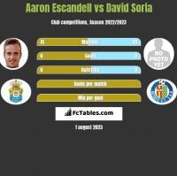 Aaron Escandell vs David Soria h2h player stats