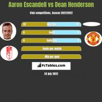Aaron Escandell vs Dean Henderson h2h player stats
