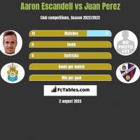 Aaron Escandell vs Juan Perez h2h player stats