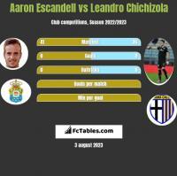 Aaron Escandell vs Leandro Chichizola h2h player stats