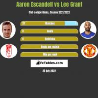 Aaron Escandell vs Lee Grant h2h player stats