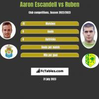 Aaron Escandell vs Ruben h2h player stats