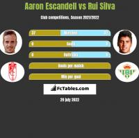 Aaron Escandell vs Rui Silva h2h player stats