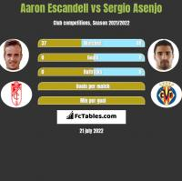 Aaron Escandell vs Sergio Asenjo h2h player stats