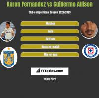 Aaron Fernandez vs Guillermo Allison h2h player stats