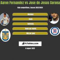 Aaron Fernandez vs Jose de Jesus Corona h2h player stats