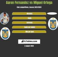 Aaron Fernandez vs Miguel Ortega h2h player stats